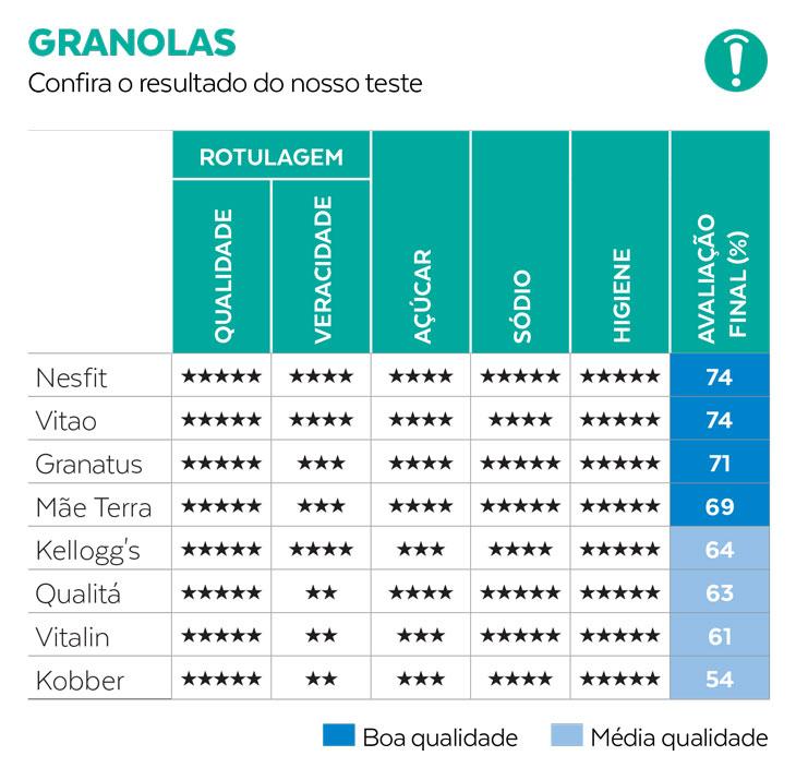 Teste da granola