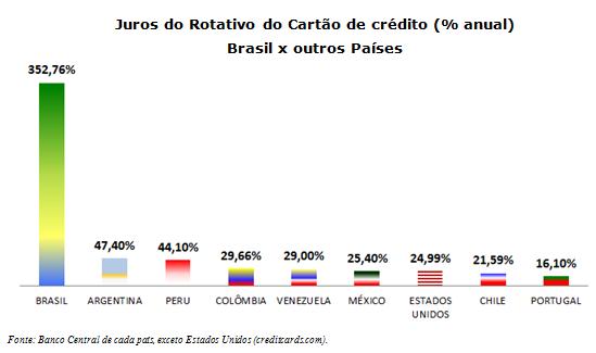 0f120ac183 Brasileiro paga os maiores juros do mundo