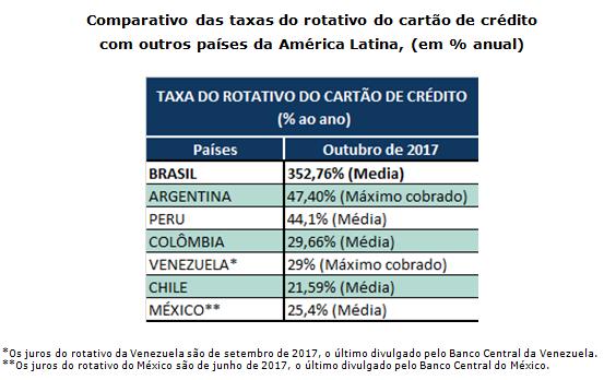 648a6eef5b Brasileiro paga os maiores juros do mundo
