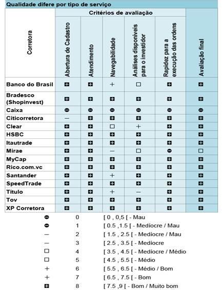 lista de corretoras de valores qual criptomoeda melhor para negociação
